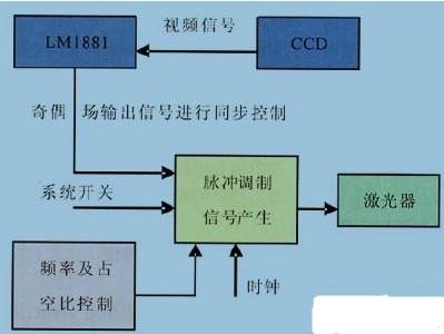 采用CPLD器件和LM1881芯片的激光发射信号调制系统的设计