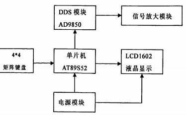 如何使用DDS进行实用信号发生器的设计论文说明