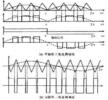 利用FPGA技术实现的应用于电磁法仪的SPWM变频系统设计
