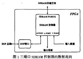 采用Stratix系列FPGA器件实现可访问三口RAM操作的SDRAM控制器设计
