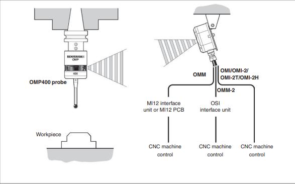 OMP400光机探头的数据手册免费下载