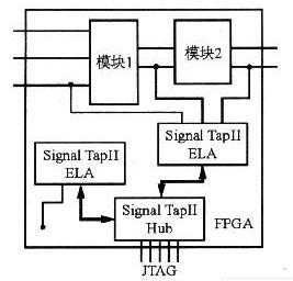 Signal TapⅡ逻辑分析器的特点及优势分析