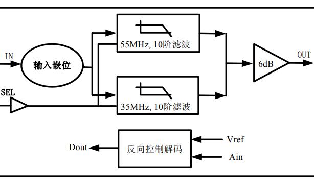MS7336MA视频放大器与视?#20302;?#36724;线控解码芯片的数据手册免费下载
