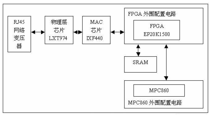 采用FPGA器件和MPC860架构实现网络应用硬件开发平台的设计