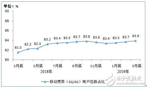 2019年1-3月份通信业经济运行情况分析