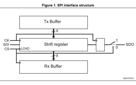 L647X和L648X和PowerStep01系列通信协议的数据手册免费下载