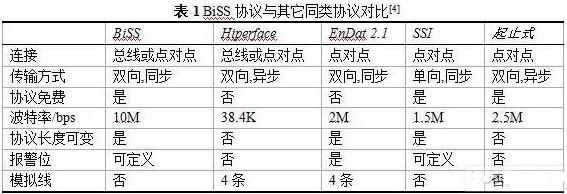 利用VHDL语言和BiSS协议实现光电编码器的设计
