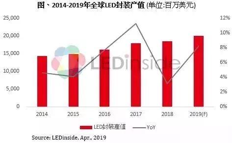 2018年前10大LED封装厂营收排名出炉