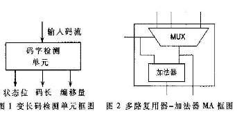 采用FPGA器件实现并行侦测多路可变长编码