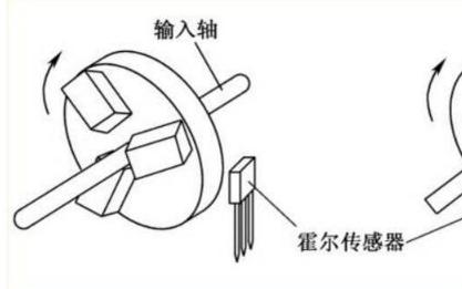 霍爾位置傳感器和無霍爾位置傳感器的BLDC區別是什么