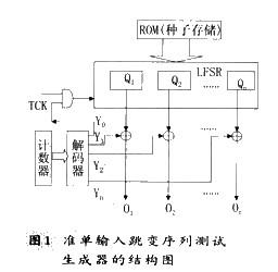 利用EDA技术在FPGA芯片上实现了准单输入调变序列生成器的设计