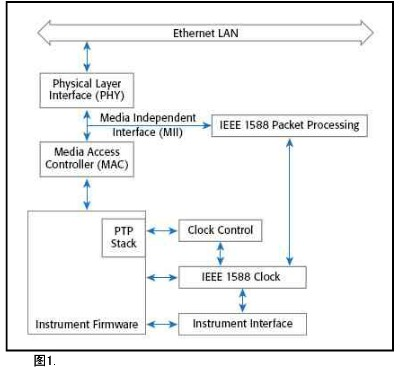 IEEE 1588协议在构建测试与测量系统中的好处及重要性