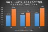 舜宇光学的第一季度手机镜头出货同比增长39%