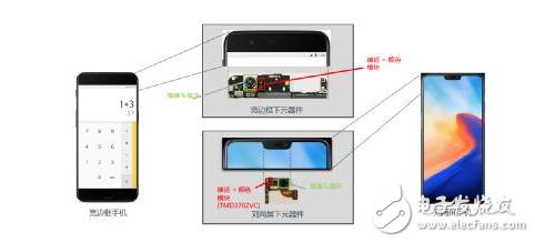传感器赋能智能手机变革,光学传感器巨头ams解读三大创新趋势