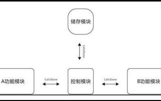 FPGA驱动的储存模块的使用教程免费下载