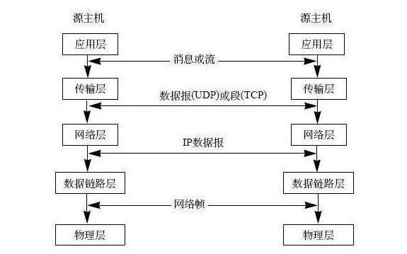 TPC TP协议族简单解读及网络数据格式及封装和解包的资料概述