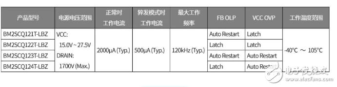 罗姆推出内置1700V SiC MOSFET的AC/DC转换器IC