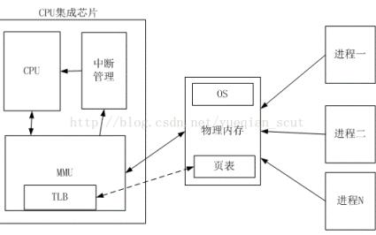 如何进行SoC嵌入式软件架构和控制器SoC内存管理单元的硬件设计