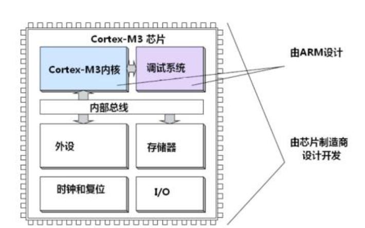 Cortex-M3的入门学习资料说明