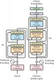 教你如何使用Python搭一个Transformer