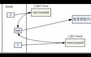在NAND FLASH上建立YAFFS2文件系統