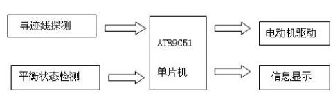 51单片机对电动车跷跷板系统的控制设计