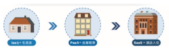 泛在电力物联网云计算在各行业中的广泛应用介绍