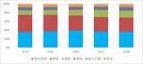 2018年中国工业机器人销量达15.64万台,同比增长14.97%