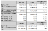 2019年第一季度,国星光电实现营业收入9.18亿元