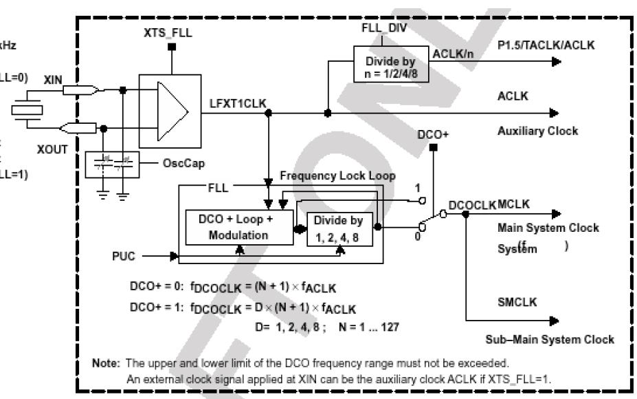 MSP430超低功耗微控制器的内部资源详细介绍