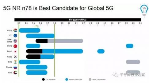 5G时代下 带来多天线和新的射频指标要求