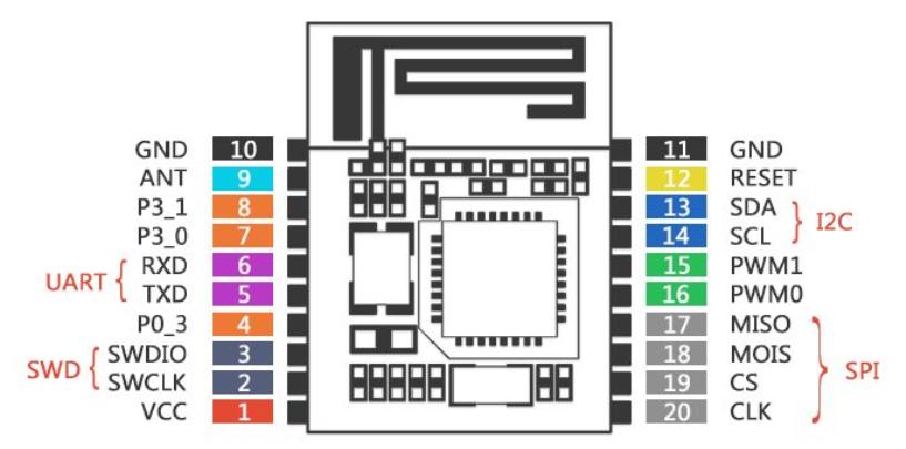 NXP短距离无线通信蓝牙模块QN9021的原理