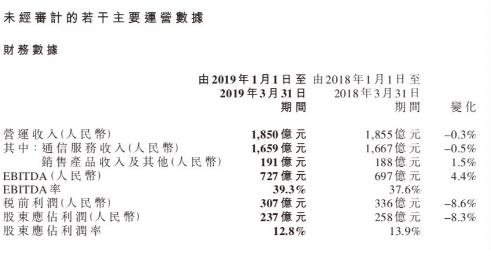 中国移动2019年第一季度财报显示中国移动仍处领先地位