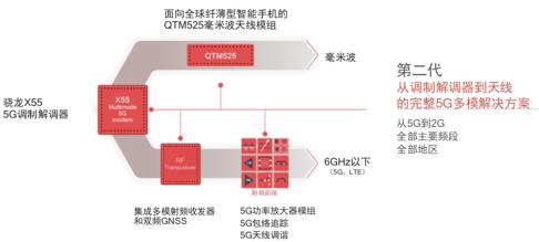 高通推出一套完整的5G射频前端解决方案 几乎解决所有5G手机隐忧