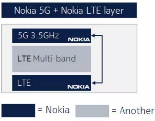 诺基亚5G设备出现了问题拖累了韩国5G建设的进度