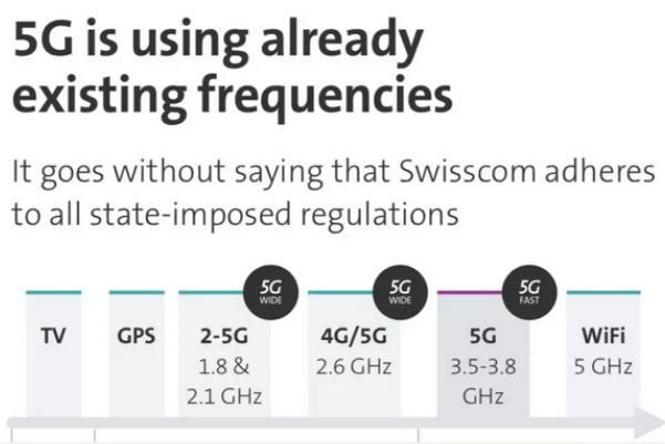 瑞士电信Swisscom正式商用5G已在瑞士54个城镇开启了5G商用服务