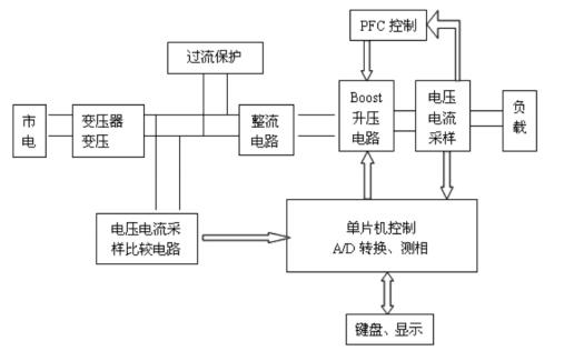 如何使用UCC28019进行高功率因数电源的设计