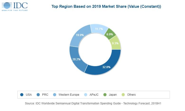 美国和中国将是DX支出的两个最大的区域市场,将在2019年提供超过全球一半的DX支出