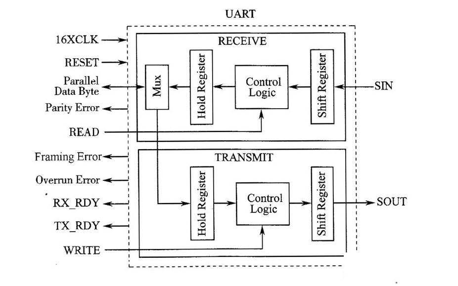 UART中的CTS与RTS的详细资料说明