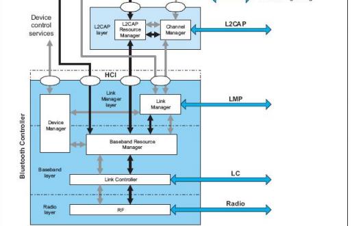 SIG蓝牙核心协议和核心架构的详细资料概述