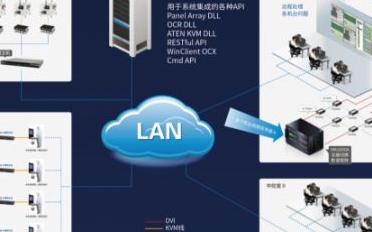 ATEN宏正助推半导体产线智能化升级