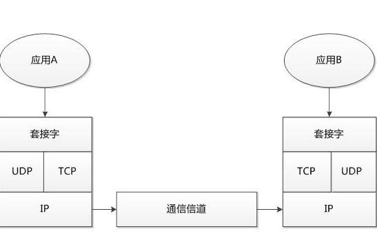 如何使用UDP协议和单片机做一个服务器进行的数据接收与发送的程序