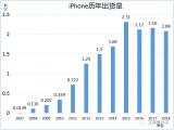 2019年折叠手机的量产爬坡是对供应商极度疯狂的挑战