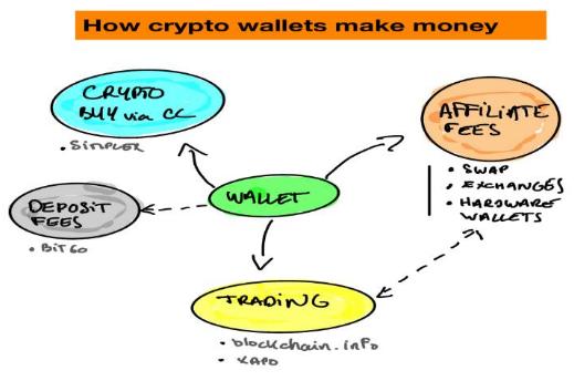 加密货币钱包的商业模式是怎么运作的