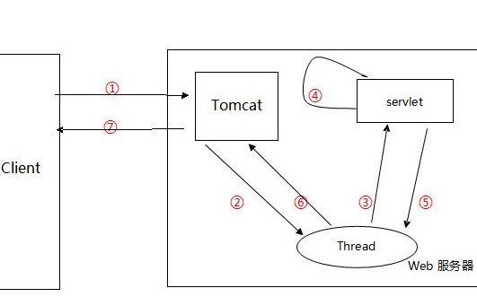 如何使用工业控制和嵌入式系统的串口通信讲解多线程的典型应用