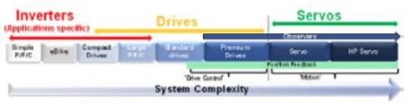 各种电机控制信号链拓扑中的电流与电压检测浅析