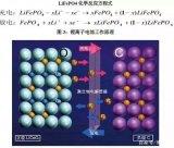 深度  这项新技术可以生产更耐用的锂电池!