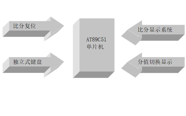 如何使用单片机进行比赛计分器的设计资料说明