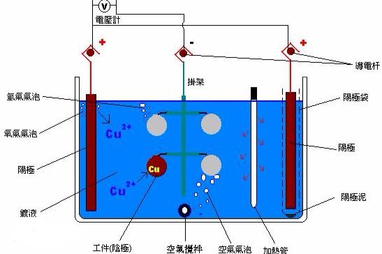 电镀的分类与工艺流程的具体介绍