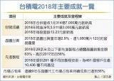 张忠谋去年荣退后领了多少退休金,年报也给了答案:7,617万元
